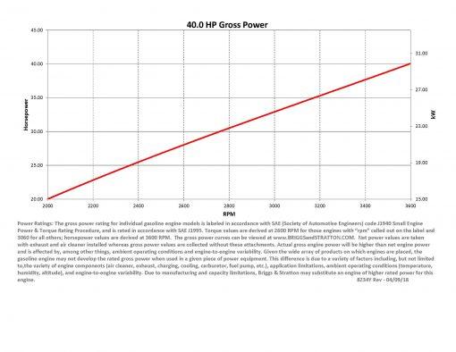 61G 40 HP EFI Vanguard Gross HP Curve 40hp engine