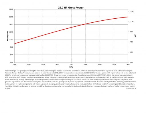 16hp engine power curve for Briggs Vanguard 479cc motor with horsepower (hp), rpm, and torque