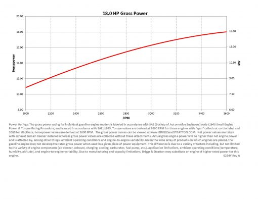 18hp engine power curve for Briggs Vanguard 570cc motor with horsepower (hp), rpm, and torque